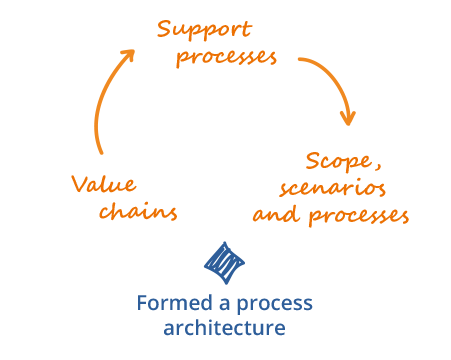 We form an organisational process architecture