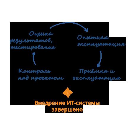 Внедрение ИТ-системы