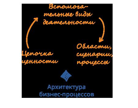 Разработка архитектуры бизнес-процессов организации