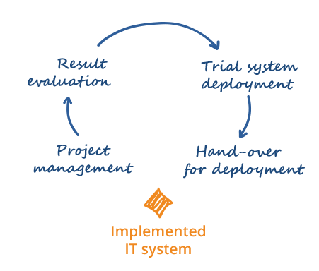 We help implement the chosen IT system