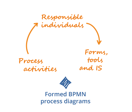 We model processes using BPMN