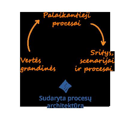Sudarome organizacijos procesų architektūrą