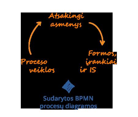 Modeliuojame procesus su BPMN