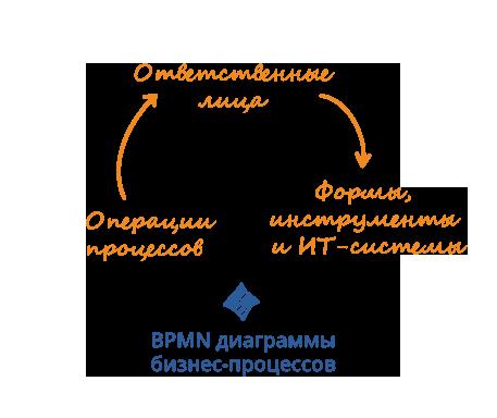 Моделирование процессов (BPMN)