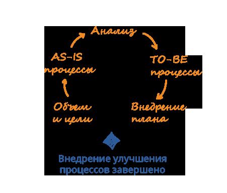 Улучшение бизнес-процессов
